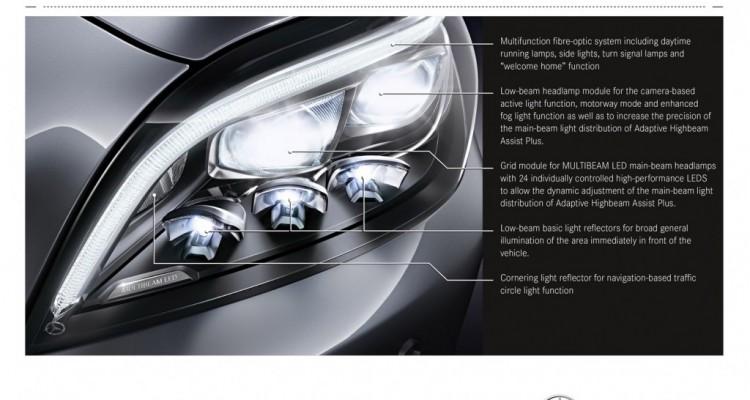 Mercedes-Benz CLS 2015 sử dụng hơn 36 đèn LED, trong đó 24 đèn có khả năng điều chỉnh độc lập độ sáng tự động 100 lần mỗi giây