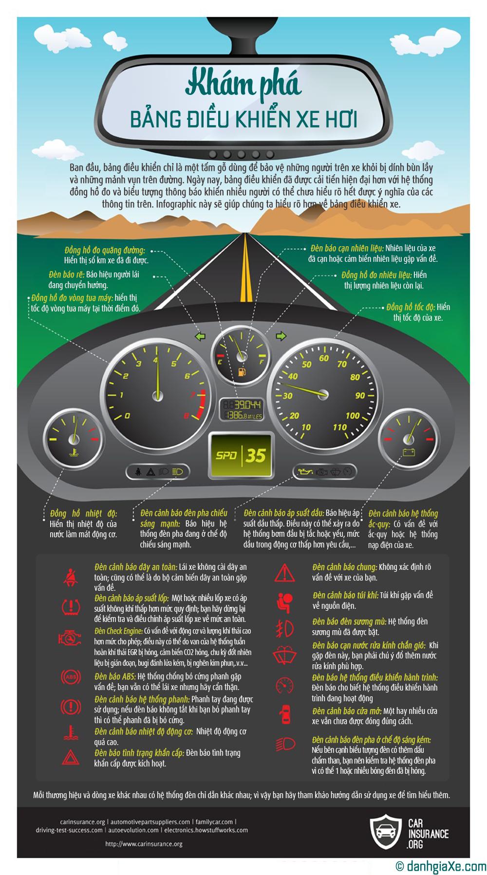 Ý nghĩa các biểu tượng trên bảng đồng hồ trung tâm của xe hơi