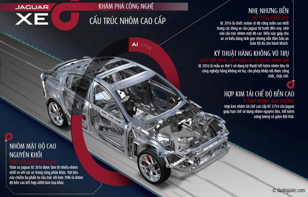Cấu trúc nhôm cao cấp của Jaguar XE 2016