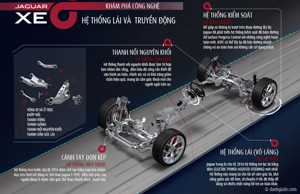 Hệ thống lái và truyền động của Jaguar XE 2016