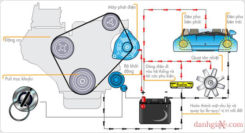 Hệ thống điện trên ô tô