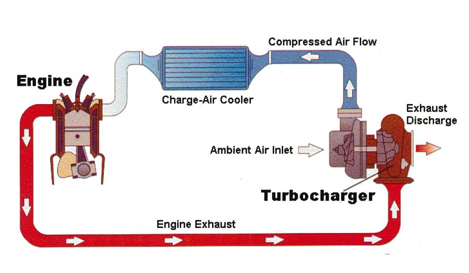 tăng áp turbo
