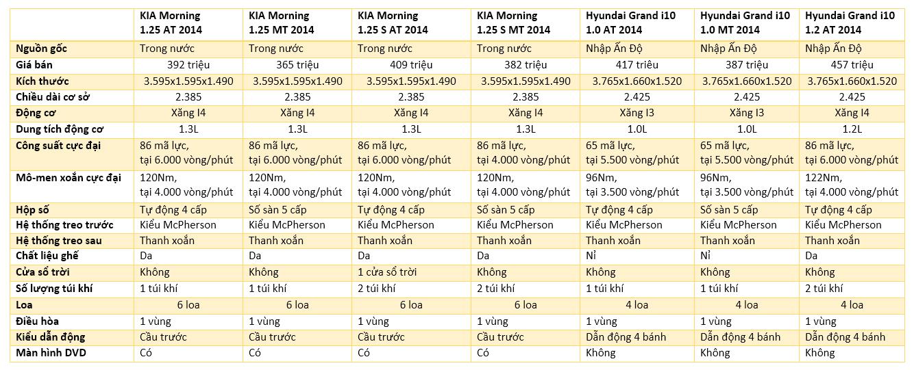 thông số kỹ thuật của KIA Morning 2014 và Huyndai Grand i10