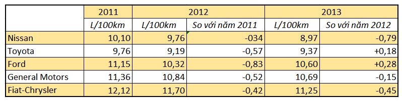 Bảng: Các số liệu thống kê của EPA 2011-2013
