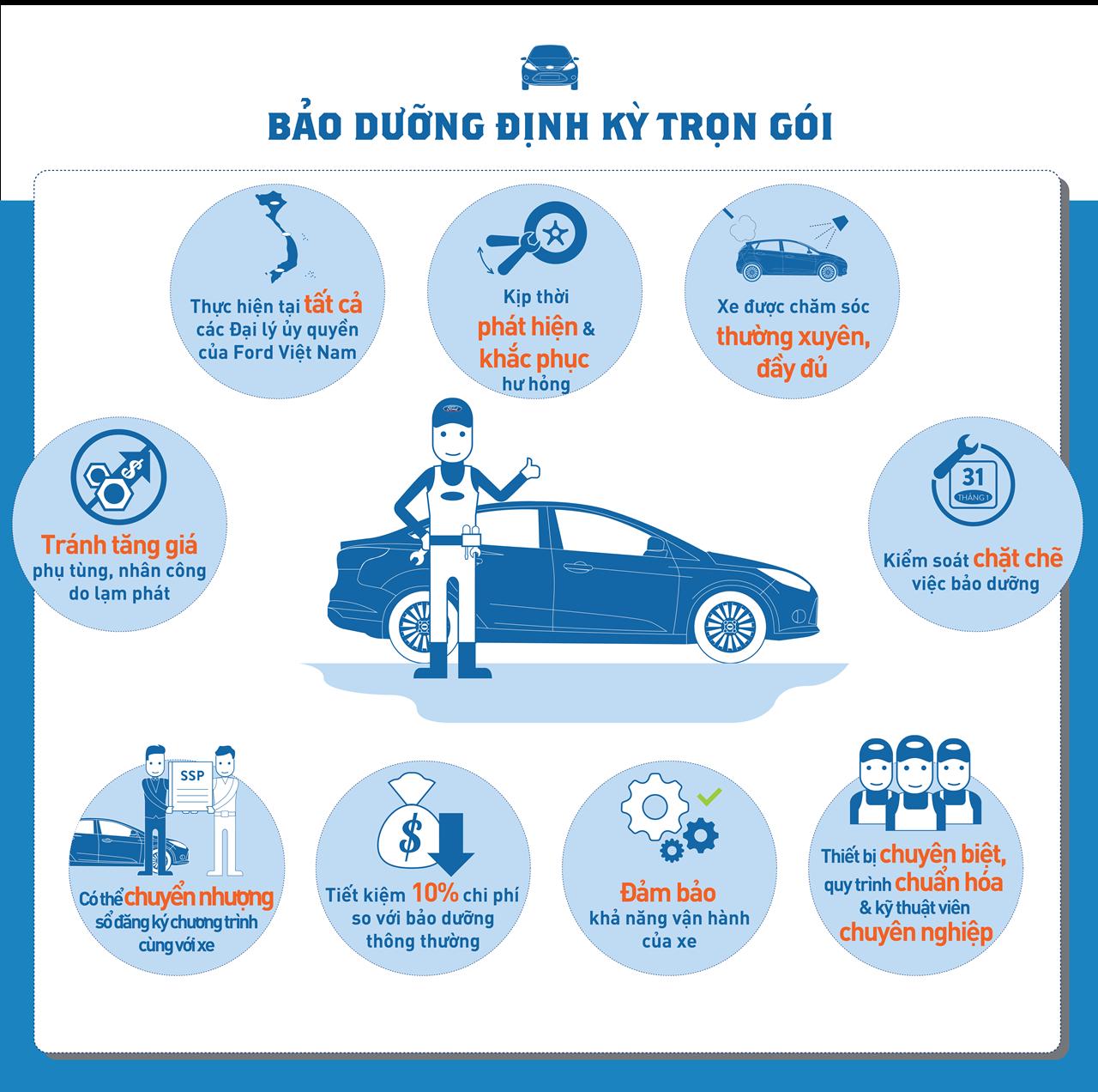 quy trình bảo dưỡng xe ô tô (02)