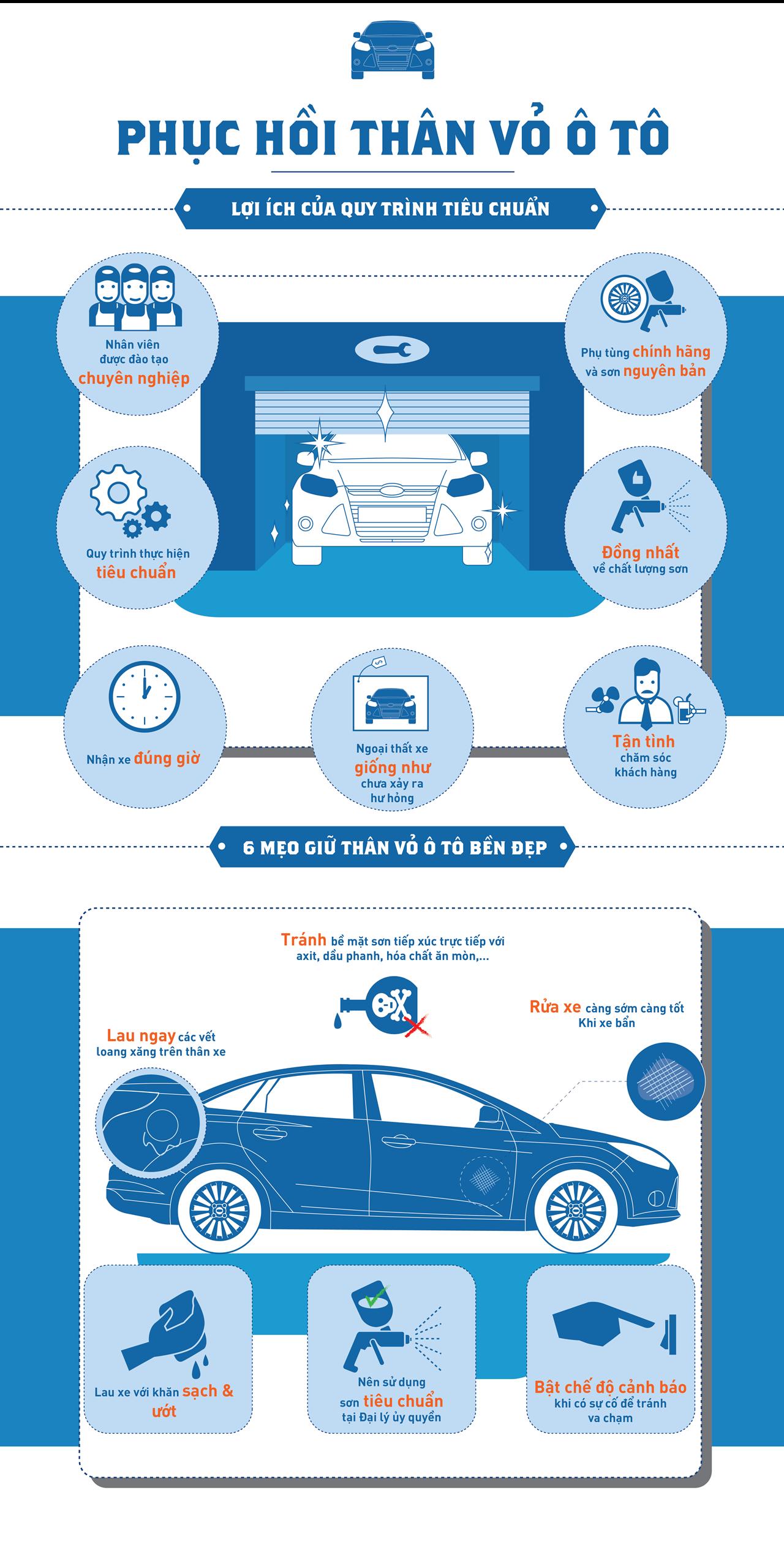 Bảo dưỡng xe ô tô - phục hồi thân vỏ