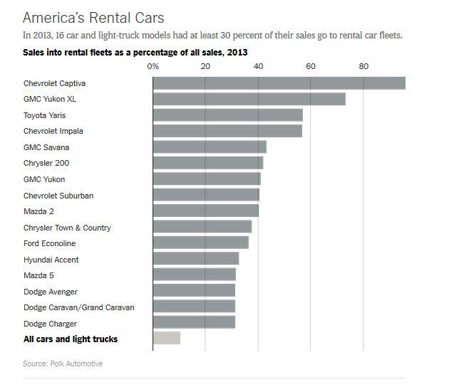 Top 16 mẫu xe hơi và xe tải nhẹ được bán cho các công ty cho thuê