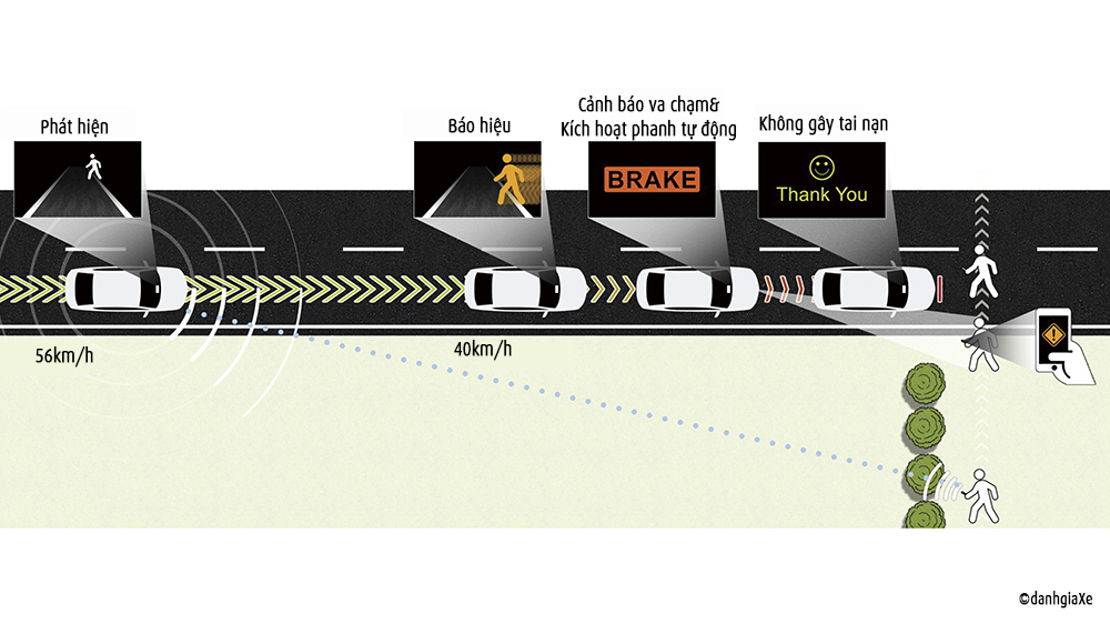 Honda Sensing có thể hỗ trợ tốt trong việc hạn chế tai nạn giao thông