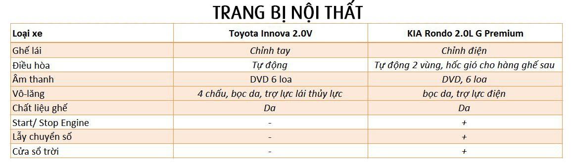 Toyota Innova 2.0V và KIA Rondo G Premium