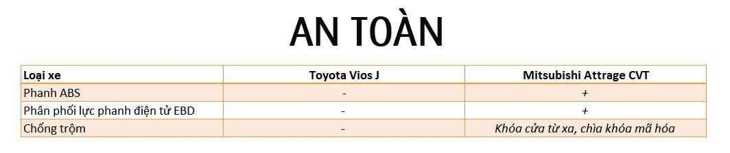 Mitsubishi Attrage và Toyota Vios