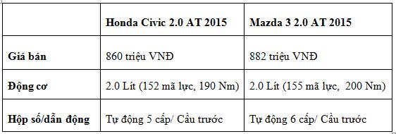 So sánh Honda Civic 2015 và Mazda 3 2015