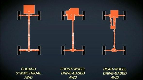 Sự khác biệt của hệ thống dẫn động 4 bánh toàn thời gian đối xứng của Subaru