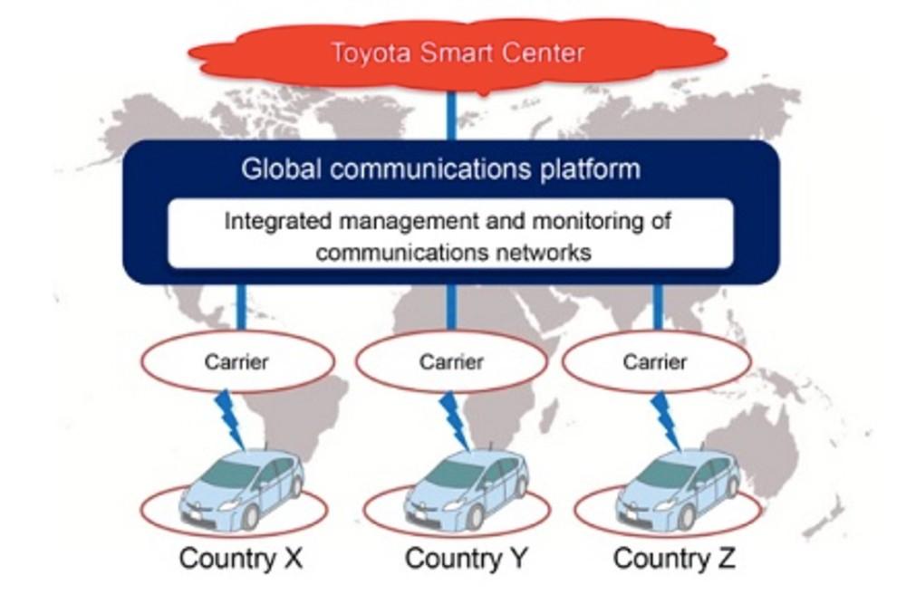 nền tảng giao tiếp mới của Toyota