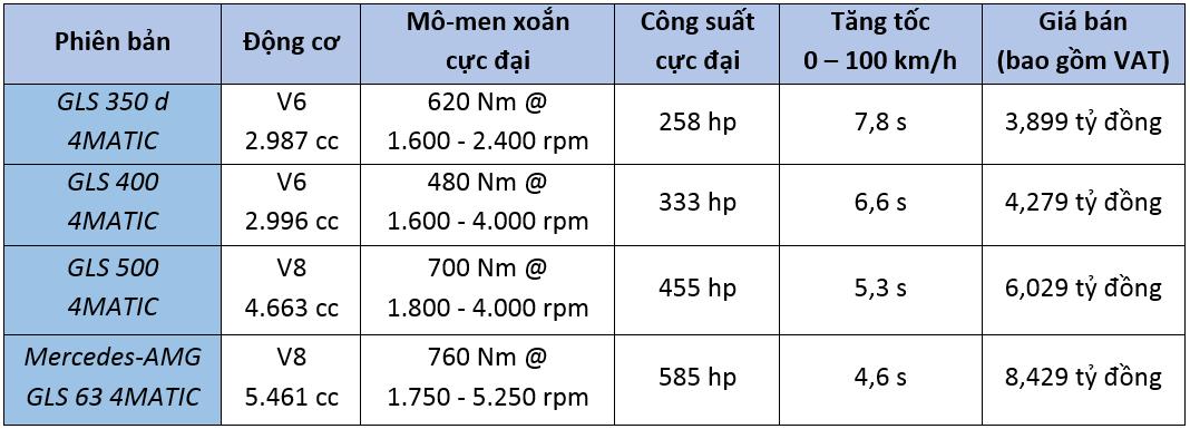 Giá xe Mercedes GLS-Class 2017 bao nhiêu? các tiện nghi & vận hành 2