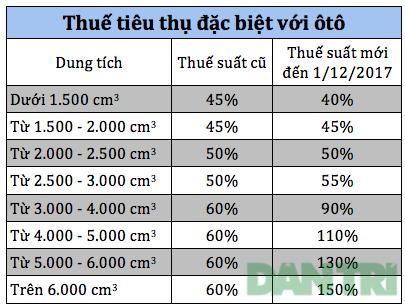 Những xe dưới 1.500cc ở Việt Nam được giảm giá xe ô tô sau ngày 1/7/2016 2