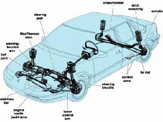 Hệ thống treo độc lập kiểu MacPherson