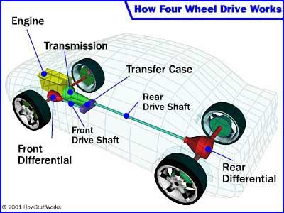 Các hệ dẫn động trên xe hơi