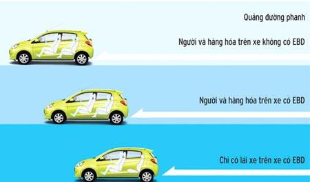 Tác dụng của hệ thống phanh ABS khi phanh xe