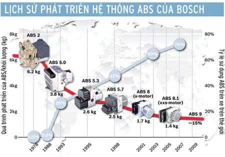 Lịch sử phát triển của hệ thống phanh ABS