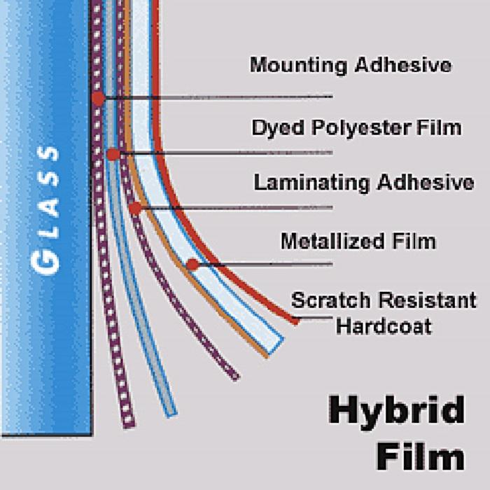 Phim dán cách nhiệt cho xe hơi - cấu tạo