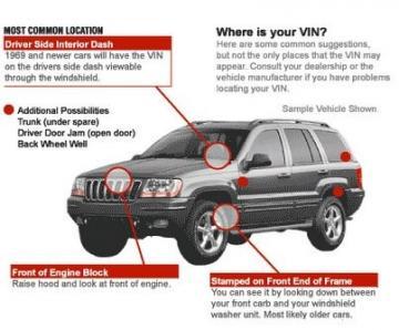 cách đọc số VIN của xe ô tô - tìm số VIN trên xe như thế nào?